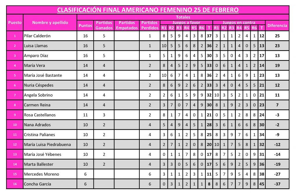 Americano femenino 25 febrero clasificacion final