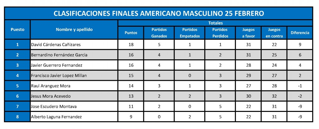 Americano masculino 25 febrero clasificacion final
