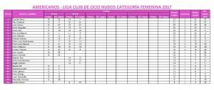 Puntuaciones categoria femenina LIGA AMERICANOS v2