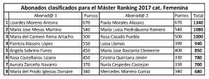 Clasificacion definitiva Ranking 2017 master final cat femenina