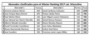 Clasificacion definitiva Ranking 2017 master final cat masculina
