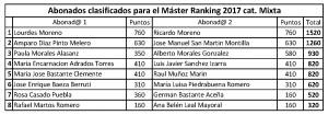 Clasificacion definitiva Ranking 2017 master final cat mixta